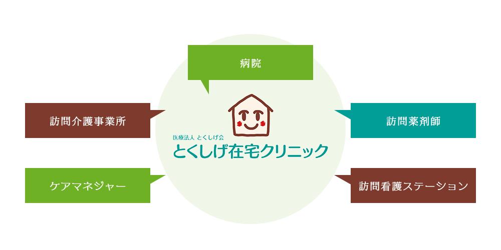 医療・介護連携のネットワークについてのイメージ