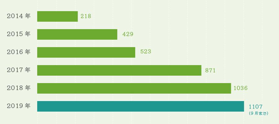 訪問診療数のグラフ